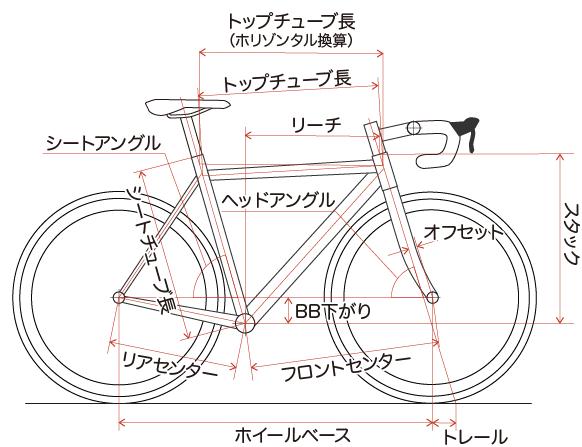 ロードバイクのジオメトリ